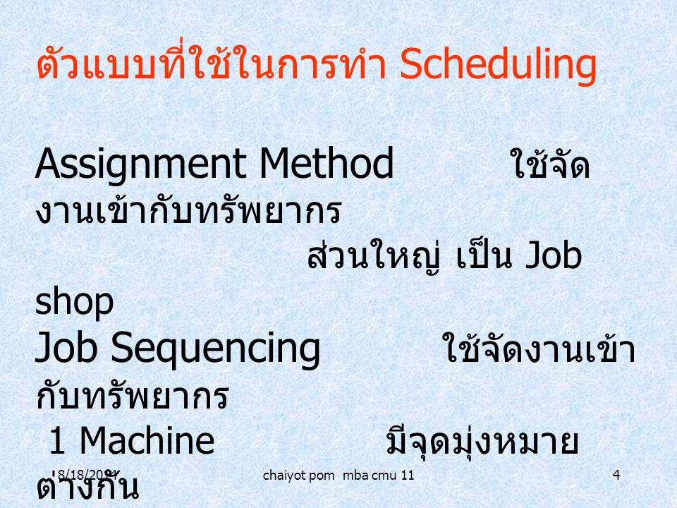 8/18/2014chaiyot pom mba cmu 114 ตัวแบบที่ใช้ในการทำ Scheduling Assignment Method ใช้จัด งานเข้ากับทรัพยากร ส่วนใหญ่ เป็น Job shop Job Sequencing ใช้จ