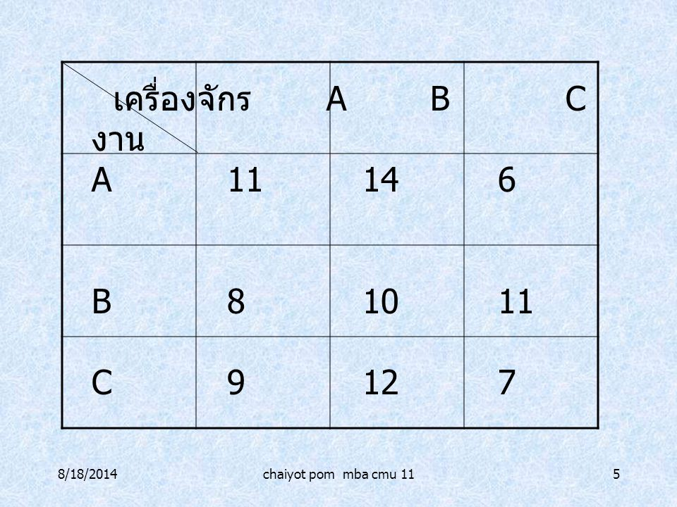 8/18/2014chaiyot pom mba cmu 115 เครื่องจักร ABC งาน A11146 B81011 C9127