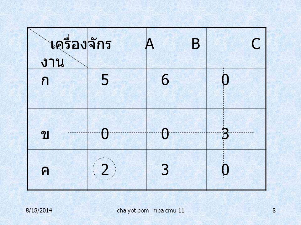 8/18/2014chaiyot pom mba cmu 118 เครื่องจักร ABC งาน ก 560 ข 003 ค 230