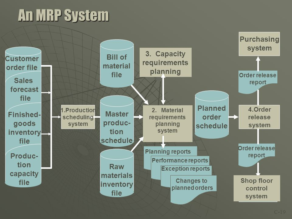 MRP Inputs & Outputs Master Production Schedule Material Requirements Planning Planned Order Releases Work OrdersPurchase Orders Rescheduling Notices Product Structure File Inventory Master File