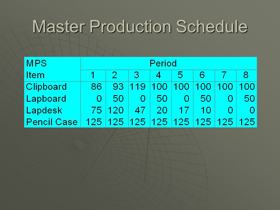 Master Production Schedule  Drives MRP process with a schedule of finished products  Quantities represent production not demand  Quantities may consist of a combination of customer orders & demand forecasts  Quantities represent what needs to be produced, not what can be produced