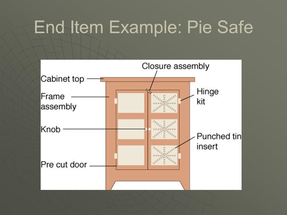 Indented Bill of Material LEVELITEMUnit of MeasureQuantity 0 - - - -ClipboardEa1 - 1 - - -Clip AssemblyEa1 - - 2 - -Top ClipEa1 - - - 3 -Sheet MetalIn