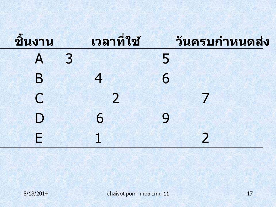 8/18/2014chaiyot pom mba cmu 1117 A35 B 46 C 27 D 69 E 12 ชิ้นงาน เวลาที่ใช้ วันครบกำหนดส่ง