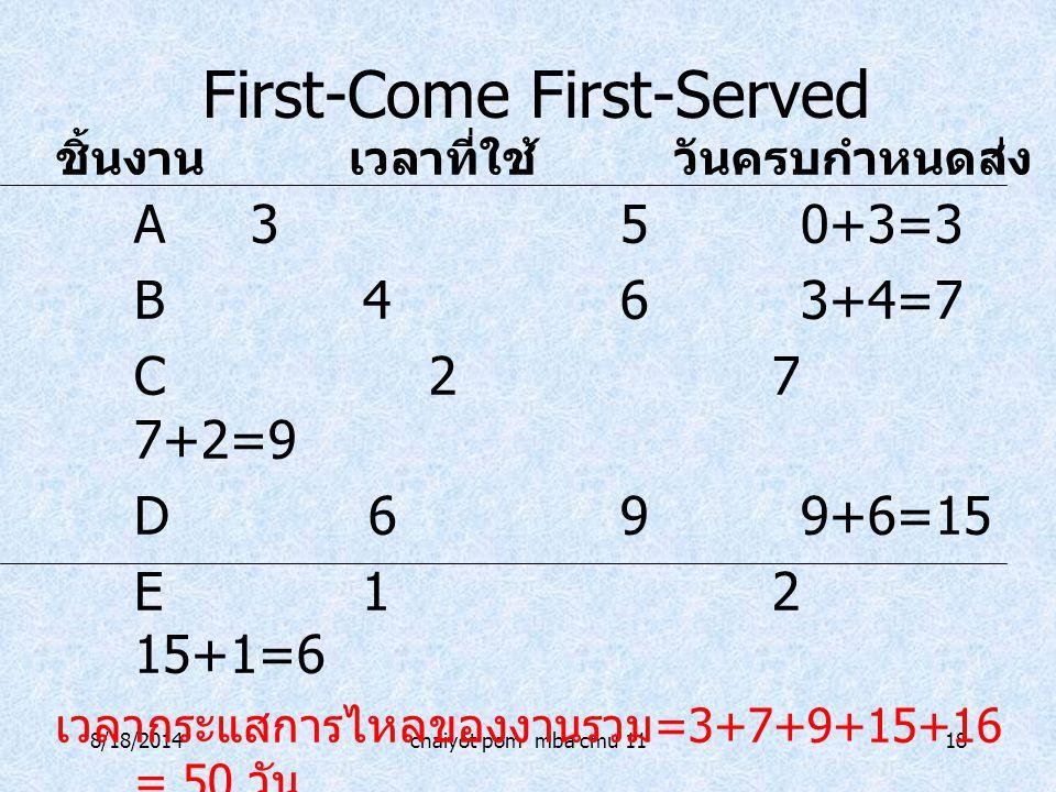 8/18/2014chaiyot pom mba cmu 1118 First-Come First-Served A350+3=3 B 463+4=7 C 27 7+2=9 D 699+6=15 E 12 15+1=6 เวลากระแสการไหลของงานรวม =3+7+9+15+16 =