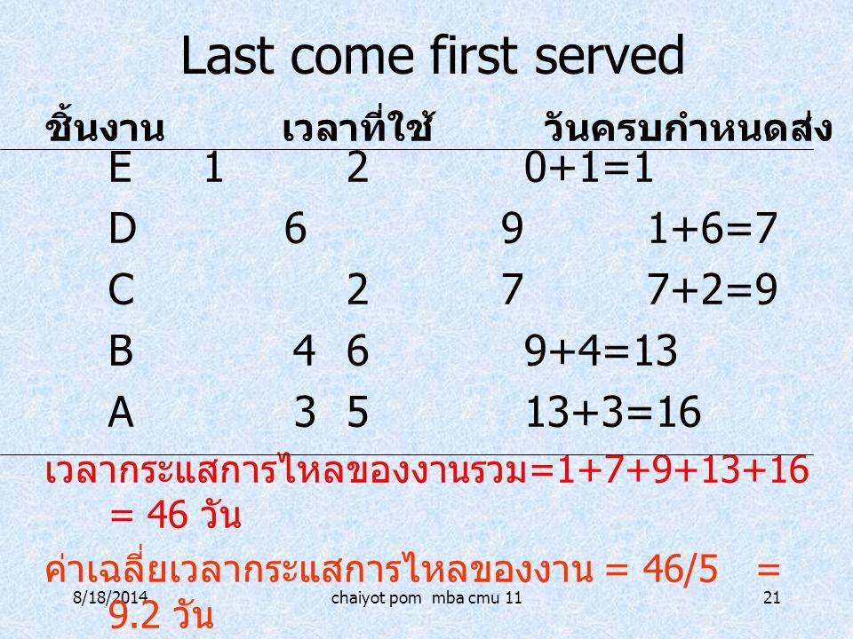 8/18/2014chaiyot pom mba cmu 1121 Last come first served E120+1=1 D 691+6=7 C 277+2=9 B 469+4=13 A 3513+3=16 เวลากระแสการไหลของงานรวม =1+7+9+13+16 = 4