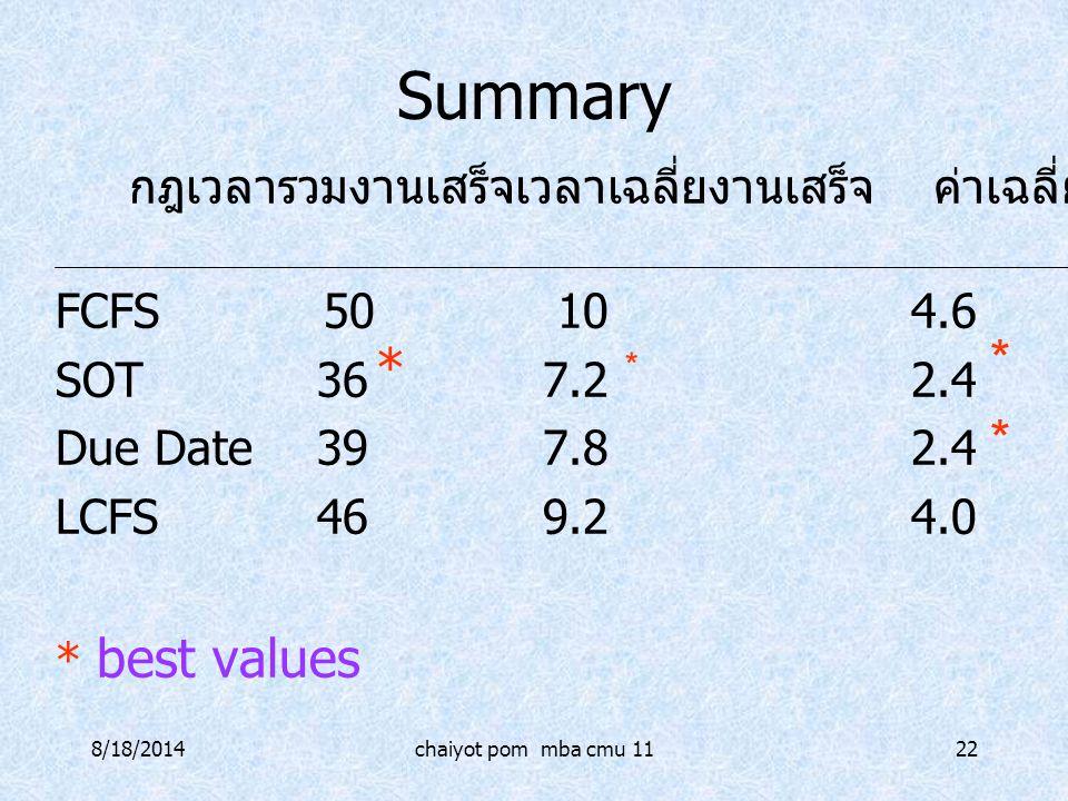 8/18/2014chaiyot pom mba cmu 1122 Summary FCFS 50104.6 SOT367.22.4 Due Date397.82.4 LCFS469.24.0 * best values กฎเวลารวมงานเสร็จเวลาเฉลี่ยงานเสร็จ ค่า