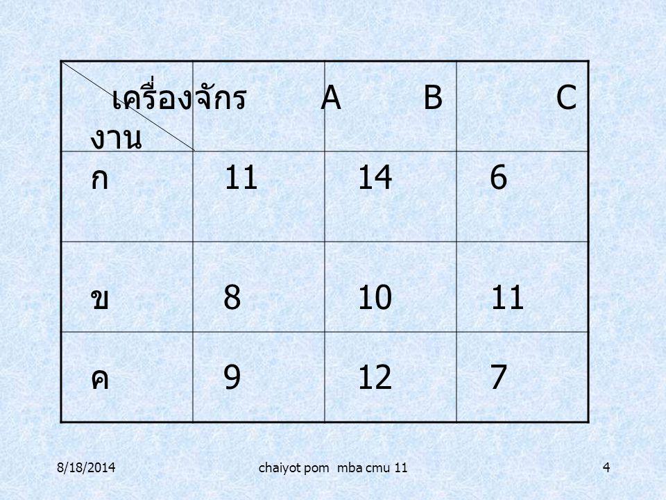8/18/2014chaiyot pom mba cmu 114 เครื่องจักร ABC งาน ก 11146 ข 81011 ค 9127