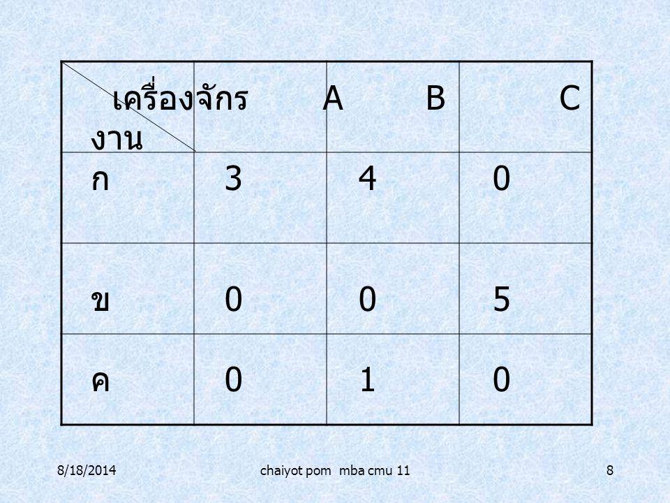8/18/2014chaiyot pom mba cmu 118 เครื่องจักร ABC งาน ก 340 ข 005 ค 010
