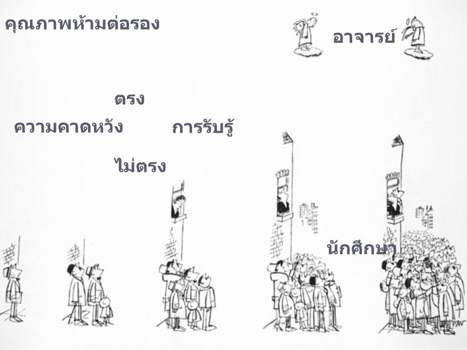 @ copyright chaiyot suntivong ความคาดหวัง การรับรู้ อาจารย์ นักศึกษา ตรง ไม่ตรง คุณภาพห้ามต่อรอง