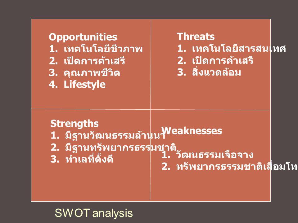 Opportunities 1. เทคโนโลยีชีวภาพ 2. เปิดการค้าเสรี 3. คุณภาพชีวิต 4.Lifestyle Threats 1. เทคโนโลยีสารสนเทศ 2. เปิดการค้าเสรี 3. สิ่งแวดล้อม Strengths