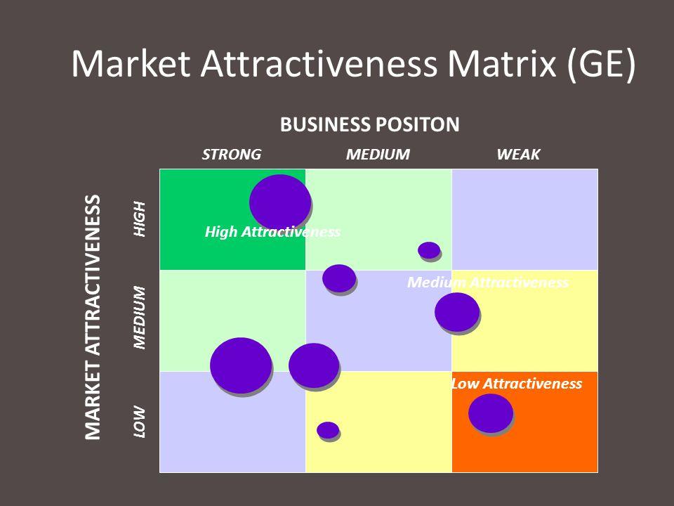 Market Attractiveness Matrix (GE) BUSINESS POSITON STRONG MARKET ATTRACTIVENESS LOW MEDIUM HIGH MEDIUMWEAK Low Attractiveness Medium Attractiveness Hi