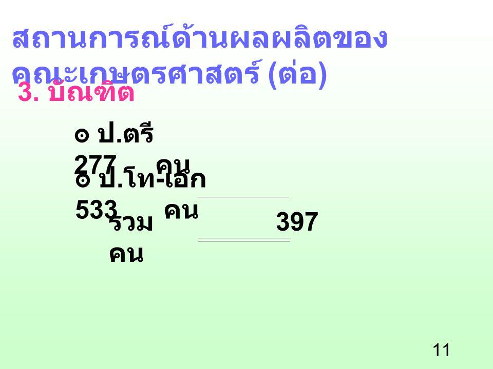 11 สถานการณ์ด้านผลผลิตของ คณะเกษตรศาสตร์ ( ต่อ ) 3. บัณฑิต ๏ ป. ตรี 277 คน ๏ ป. โท - เอก 533 คน รวม 397 คน