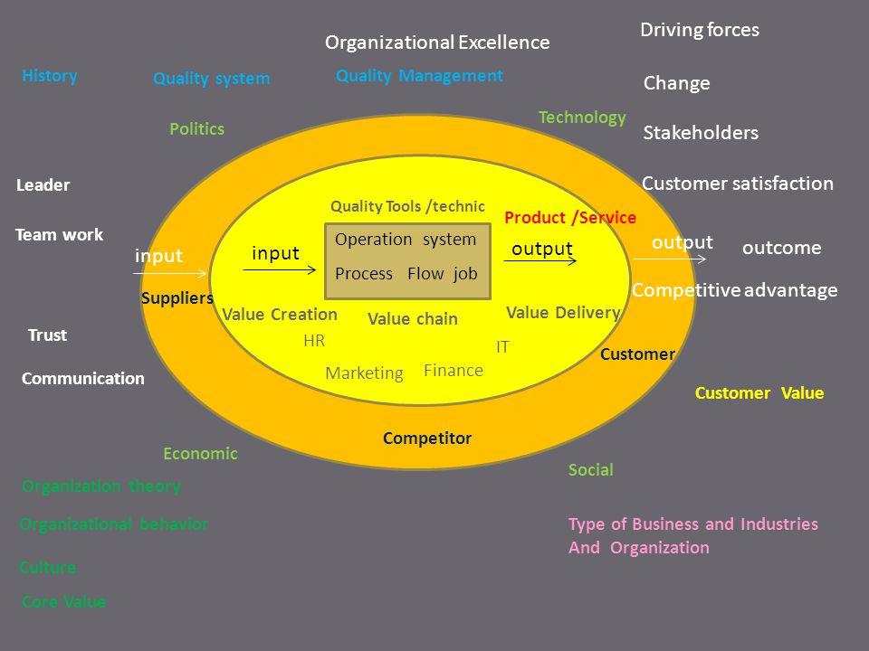 ผู้มีส่วน ได้ ส่วน เสีย รัฐบาล สังคม ชุมชน ลูกค้า องค์กร พนักงา น นัก อนุรักษ์ การ คาดหวัง Good Governance CSR Social Enterprise Product &Service Profit &Growth Quality of life Eco/Green Change Quality system TQA ISO 6 sigma GAP GMP BSR Etc; Organizational excellence Operational excellence Leadership Structure/Strategy Culture Process Technology People Total Quality Management Business Result ประเภท องค์กร ธุรกิจ การผลิต การบริการ หน่วย ราชการ รัฐวิสาหกิ จ บริษัท + สรุปสิ่งที่เรียนวันที่ 10 พย.2555 Competitive advantage