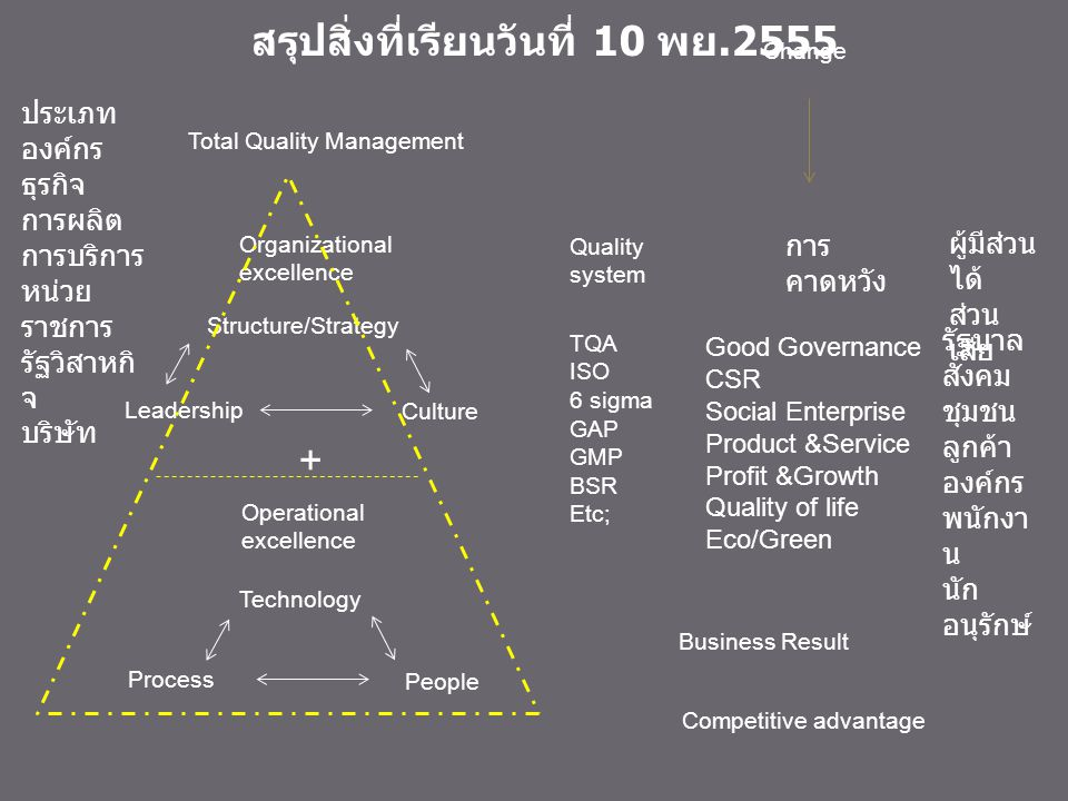 copyright@chaiyot 2004 Leadership Organizational Leadership Organization Responsibility and Citizenship 2.47 2.38 1.1 1.2 Strategic Planning Strategy Development Strategy Deployment 2.79 2.43 2.1 2.2 Customer and Market Focus Customer and Market Knowledge Customer Satisfaction and Relationships 3.53 3.14 3.1 3.2 Information and Analysis Measurement of Organizational Performance Analysis of Organizational Performance 2.63 3.08 4.1 4.2 Human Resource Focus Work Systems Employee Education, Training, and Development Employee Well-Being and Satisfaction 3.07 3.16 2.49 5.1 5.2 5.3 Process Management Product and Service Processes Support Processes Supplier and Partnering Processes 3.19 2.93 2.79 6.1 6.2 6.3 Results Customer Focused Results Financial and Market Results Human Resource Results Supplier and Partner Results 2.26 2.18 1.77 1.83 7.1 7.2 7.3 7.4 1 2 3 4 5 6 7 Food Company Assessment Scoring Summary