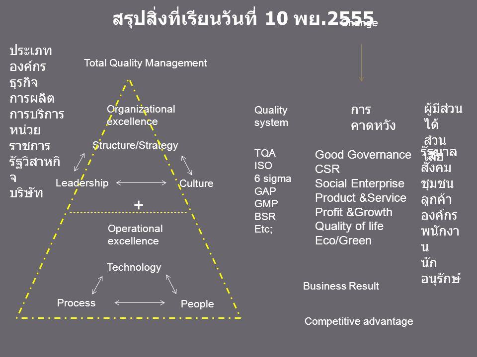 ธุรกิจหมูครบวงจร Business concept : Idea— Assets----Value Business model : Revenue, Cost, Assets model Goal Business Plan Business Process BP1 Goal ลูกค้าพอใจ ความต้องการลูกค้า Goal Operation Process Master project โครงการตามนโยบาย ลงทุนเพิ่มค่าใช้จ่ายหมุนเวียน ฝ่าย A ฝ่าย C ฝ่าย B ฝ่าย D หัวหน้างาน ผู้ปฏิบัติงาน Goal x x x x xxx BP1 Department project Head project แผนงาน แผนเงิน แผนคน แผนงาน แผนเงิน แผนคน