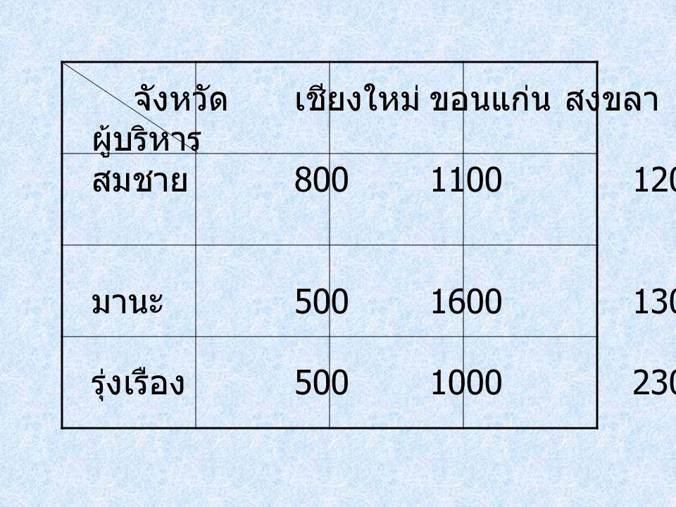จังหวัดเชียงใหม่ขอนแก่นสงขลา ผู้บริหาร สมชาย 80011001200 มานะ 50016001300 รุ่งเรือง 50010002300