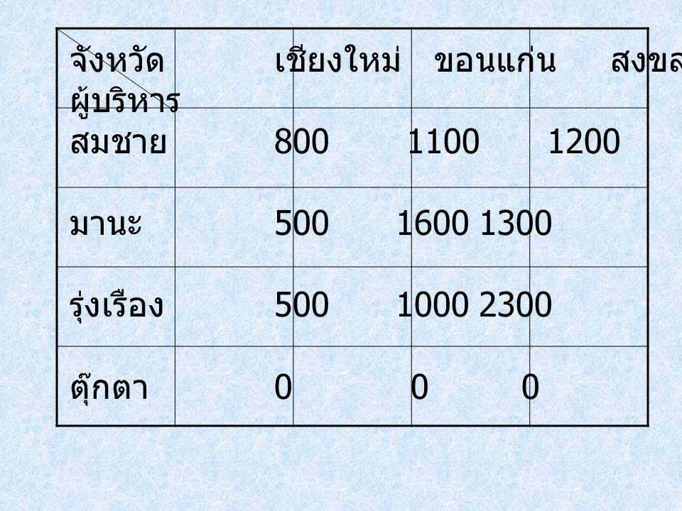 จังหวัดเชียงใหม่ ขอนแก่น สงขลา ระยอง ผู้บริหาร สมชาย 800 110012001000 มานะ 500 16001300800 รุ่งเรือง 500 100023001000 ตุ๊กตา 00 0 0
