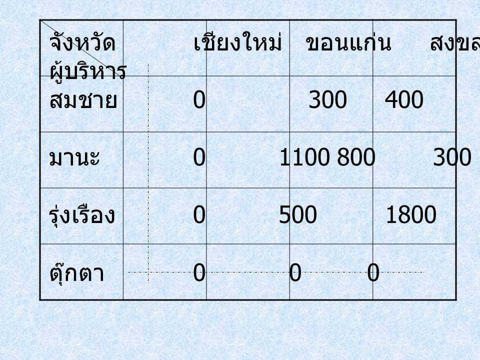 จังหวัดเชียงใหม่ ขอนแก่น สงขลา ระยอง ผู้บริหาร สมชาย 0 300400200 มานะ 0 1100800300 รุ่งเรือง 0 5001800500 ตุ๊กตา 00 0 0