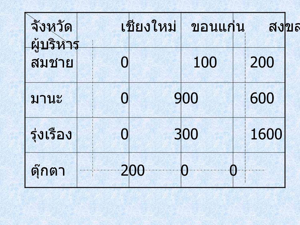 จังหวัดเชียงใหม่ ขอนแก่น สงขลา ระยอง ผู้บริหาร สมชาย 0 100 2000 มานะ 0 900 600100 รุ่งเรือง 0 300 1600300 ตุ๊กตา 2000 0 0