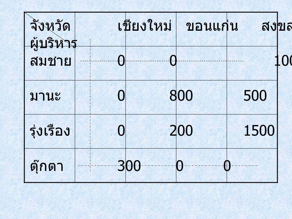 จังหวัดเชียงใหม่ ขอนแก่น สงขลา ระยอง ผู้บริหาร สมชาย 0 0 1000 มานะ 0 800 500100 รุ่งเรือง 0 200 1500200 ตุ๊กตา 3000 0 100