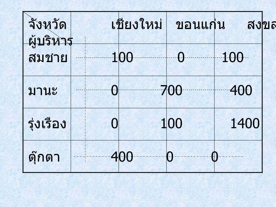 จังหวัดเชียงใหม่ ขอนแก่น สงขลา ระยอง ผู้บริหาร สมชาย 100 0 1000 มานะ 0 700 4000 รุ่งเรือง 0 100 1400200 ตุ๊กตา 4000 0 0