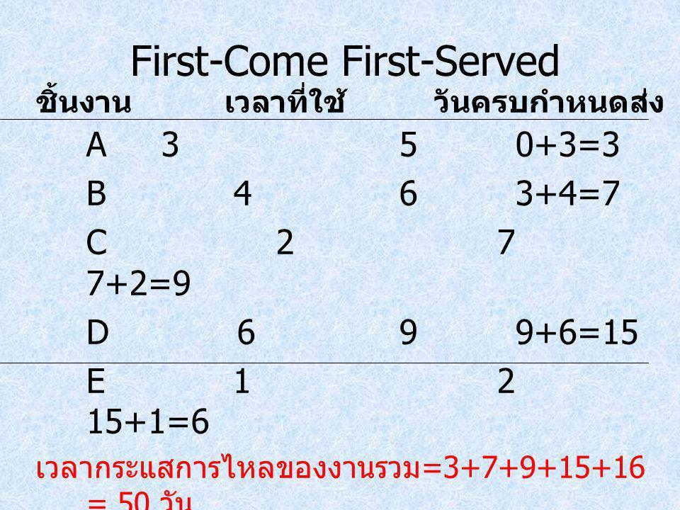 First-Come First-Served A350+3=3 B 463+4=7 C 27 7+2=9 D 699+6=15 E 12 15+1=6 เวลากระแสการไหลของงานรวม =3+7+9+15+16 = 50 วัน ค่าเฉลี่ยเวลากระแสการไหลขอ