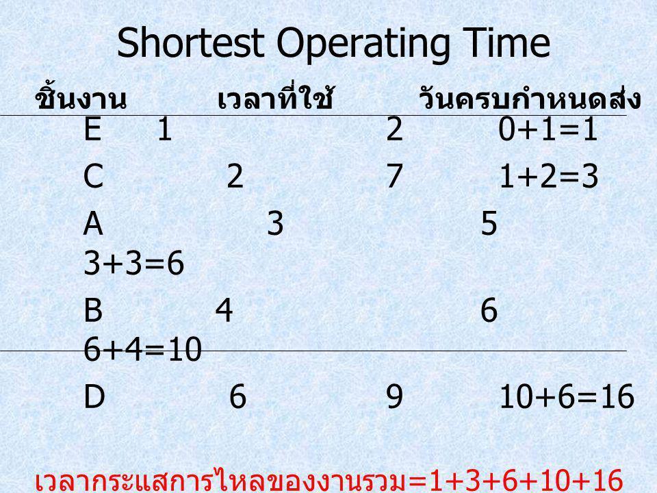 Shortest Operating Time E120+1=1 C 271+2=3 A 35 3+3=6 B 46 6+4=10 D 6910+6=16 เวลากระแสการไหลของงานรวม =1+3+6+10+16 = 36 วัน ค่าเฉลี่ยเวลากระแสการไหลข