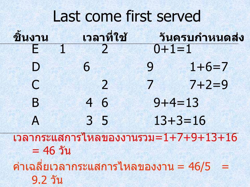 Last come first served E120+1=1 D 691+6=7 C 277+2=9 B 469+4=13 A 3513+3=16 เวลากระแสการไหลของงานรวม =1+7+9+13+16 = 46 วัน ค่าเฉลี่ยเวลากระแสการไหลของง