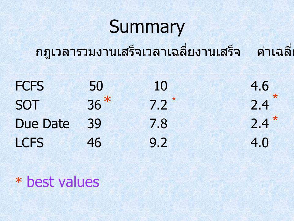 Summary FCFS 50104.6 SOT367.22.4 Due Date397.82.4 LCFS469.24.0 * best values กฎเวลารวมงานเสร็จเวลาเฉลี่ยงานเสร็จ ค่าเฉลี่ยความล่าช้า * * * *