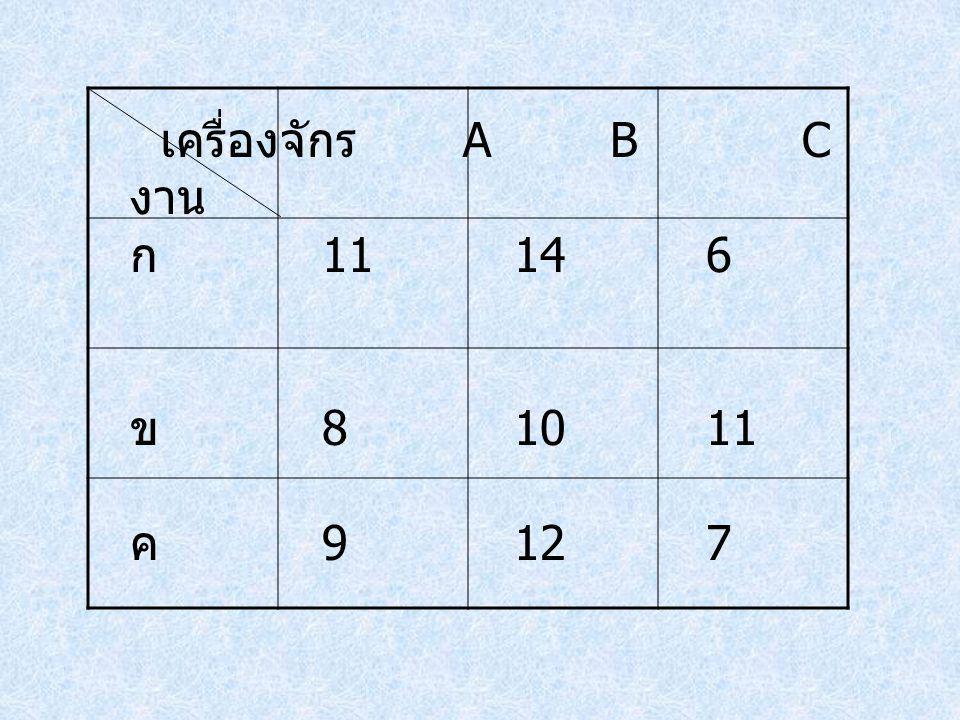 เครื่องจักร ABC งาน ก 11146 ข 81011 ค 9127