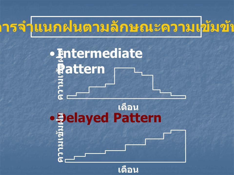 Intermediate Pattern Delayed Pattern เดือน ความเข้มฝน เดือน ความเข้มฝน การจำแนกฝนตามลักษณะความเข้มข้น