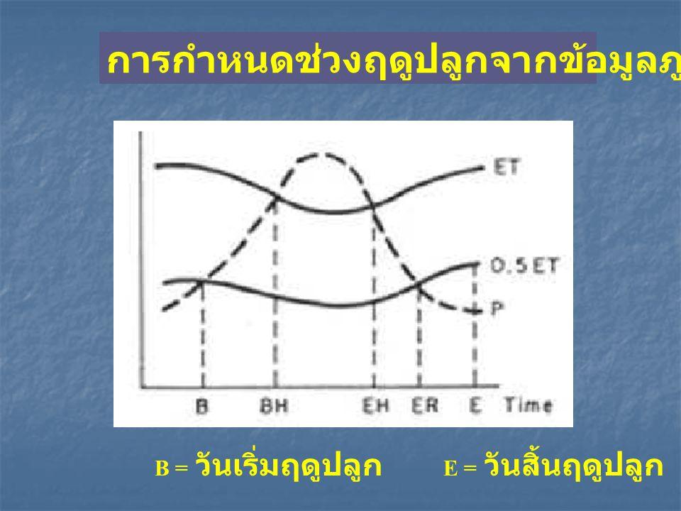 B = วันเริ่มฤดูปลูก E = วันสิ้นฤดูปลูก การกำหนดช่วงฤดูปลูกจากข้อมูลภูมิอากาศ