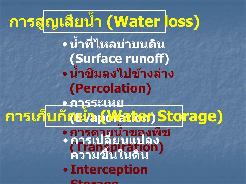 การสูญเสียน้ำ (Water loss) น้ำที่ไหลบ่าบนดิน (Surface runoff) น้ำซึมลงไปข้างล่าง (Percolation) การระเหย (Evaporation) การคายน้ำของพืช (Transpiration)