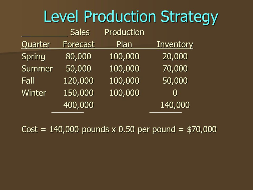 Level Production Strategy SalesProduction SalesProduction QuarterForecastPlanInventory Spring80,000100,00020,000 Summer50,000100,00070,000 Fall120,000100,00050,000 Winter150,000100,0000 400,000140,000 Cost = 140,000 pounds x 0.50 per pound = $70,000