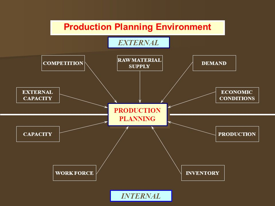 PRODUCTION PLANNING CAPACITY WORK FORCE PRODUCTION INVENTORY INTERNAL EXTERNAL EXTERNAL CAPACITY COMPETITION RAW MATERIAL SUPPLY DEMAND ECONOMIC CONDI