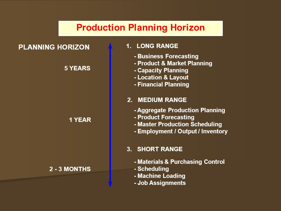 PLANNING HORIZON 1. LONG RANGE - Business Forecasting - Product & Market Planning - Capacity Planning - Location & Layout - Financial Planning 5 YEARS