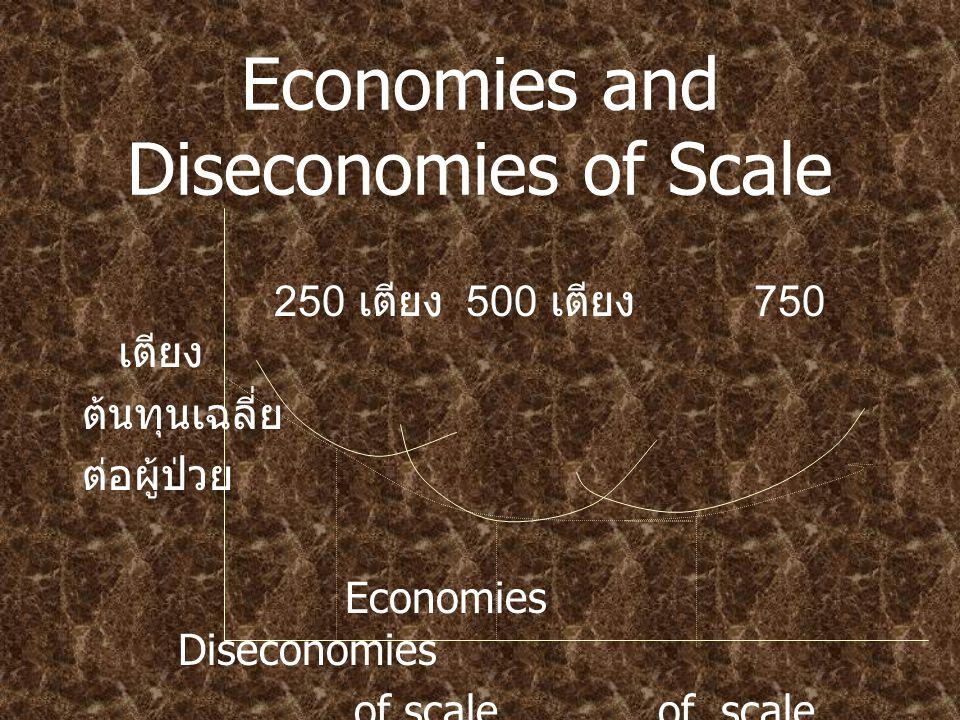 Economies and Diseconomies of Scale 250 เตียง 500 เตียง 750 เตียง ต้นทุนเฉลี่ย ต่อผู้ป่วย Economies Diseconomies of scaleof scale อัตราผลผลิต ( จำนวนผู้ป่วยต่อ สัปดาห์ )