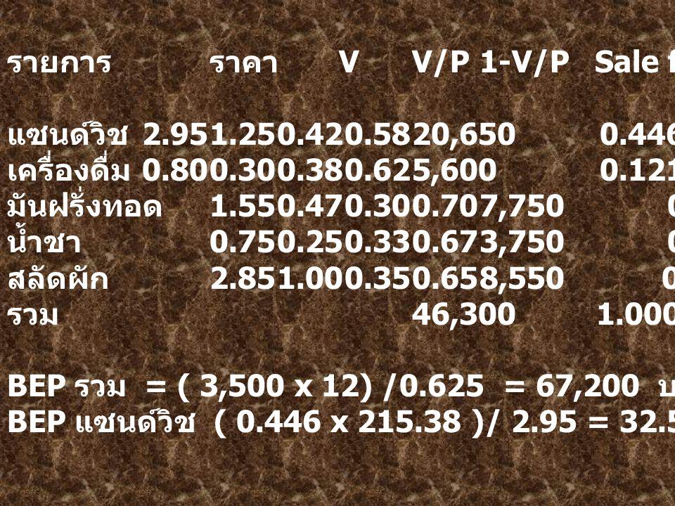 รายการราคา VV/P1-V/P Sale for.