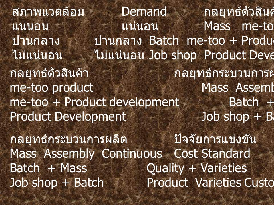 สภาพแวดล้อม Demand กลยุทธ์ตัวสินค้า แน่นอนแน่นอน Mass me-too product ปานกลางปานกลาง Batch me-too + Product development ไม่แน่นอนไม่แน่นอน Job shop Product Development กลยุทธ์ตัวสินค้ากลยุทธ์กระบวนการผลิต me-too productMass Assembly Continuous me-too + Product development Batch + Mass Product Development Job shop + Batch กลยุทธ์กระบวนการผลิตปัจจัยการแข่งขันกำลังการผลิต Mass Assembly ContinuousCostStandardLead strategy Batch + MassQuality + VarietiesMixed Job shop + BatchProduct Varieties CustomizeLag