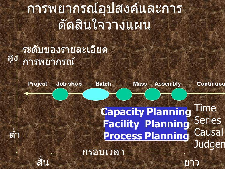 การพยากรณ์อุปสงค์และการ ตัดสินใจวางแผน Capacity Planning Facility Planning Process Planning ระดับของรายละเอียด การพยากรณ์ สูง ต่ำ สั้น กรอบเวลา ยาว Time Series Causal Judgement Project Job shop Batch Mass Assembly Continuous