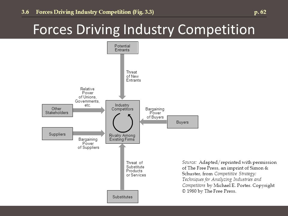 Forces Driving Industry Competition 3.6Forces Driving Industry Competition (Fig. 3.3)p. 62 Threat of New Entrants Bargaining Power of Suppliers Bargai