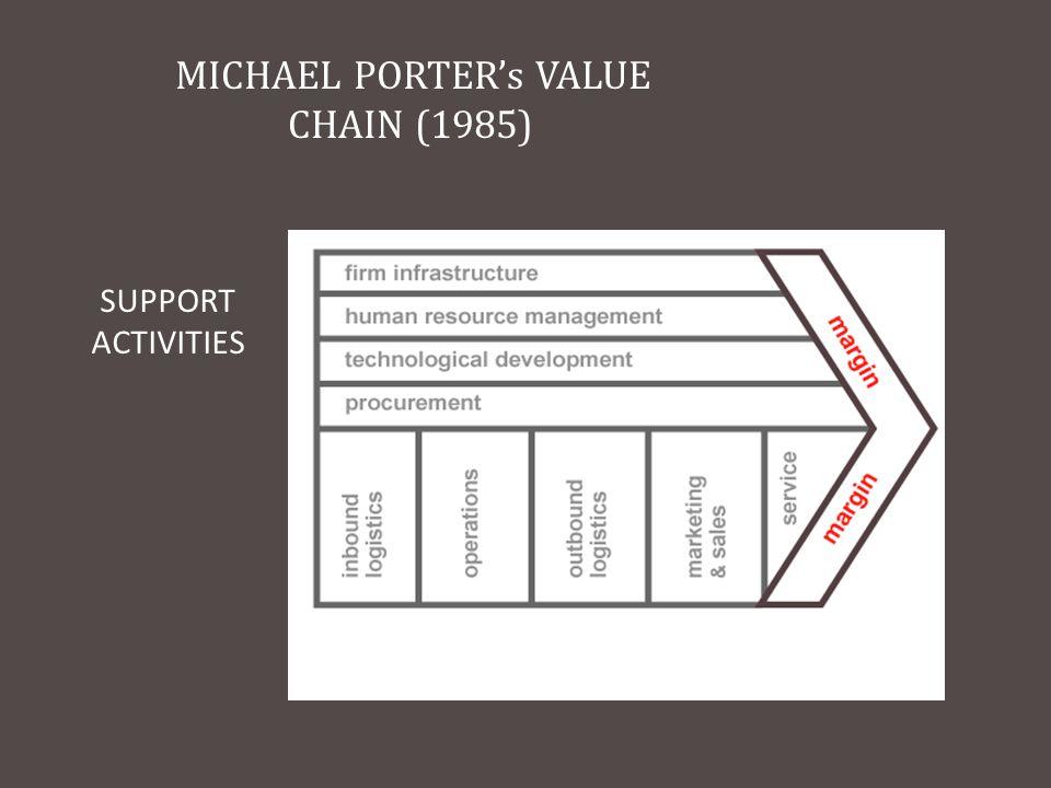 MICHAEL PORTER's VALUE CHAIN (1985) SUPPORT ACTIVITIES PRIMARY ACTIVITIES