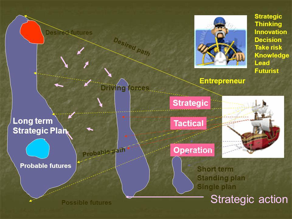 Entrepreneur Strategic Thinking Innovation Decision Take risk Knowledge Lead Futurist Desired futures Desired path Possible futures Probable futures P