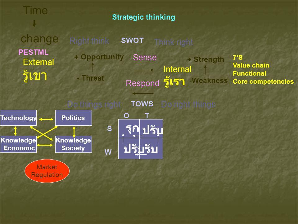 change Time + Opportunity - Threat External รู้เขา Internal รู้เรา + Strength -Weakness Sense Respond SWOT TOWS S W OT รุก รับปรับ Strategic thinking