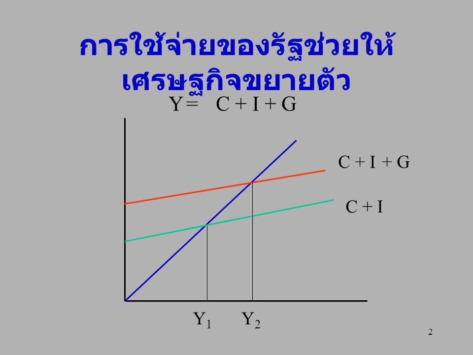 3 ผลกระทบจากการใช้จ่าย ของรัฐบาล ถ้ารัฐบาลเพิ่มค่าใช้จ่ายมากขึ้น เศรษฐกิจก็จะขยายตัว ถ้ารัฐบาลลดค่าใช้จ่ายลง รายได้ ประชาชาติและเศรษฐกิจก็จะลดลง ผลกระทบขึ้นกับตัวทวีคูณ (multiplier) Y = a + mpcY + I + G …(1) (1-mpc)Y = a + I + G mpsY = a + I + G Y = (a + I + G)/mps …(2)