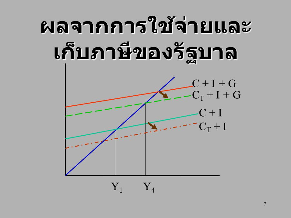 7 ผลจากการใช้จ่ายและ เก็บภาษีของรัฐบาล C + I C + I + G Y1Y1 Y4Y4 C T + I + G C T + I