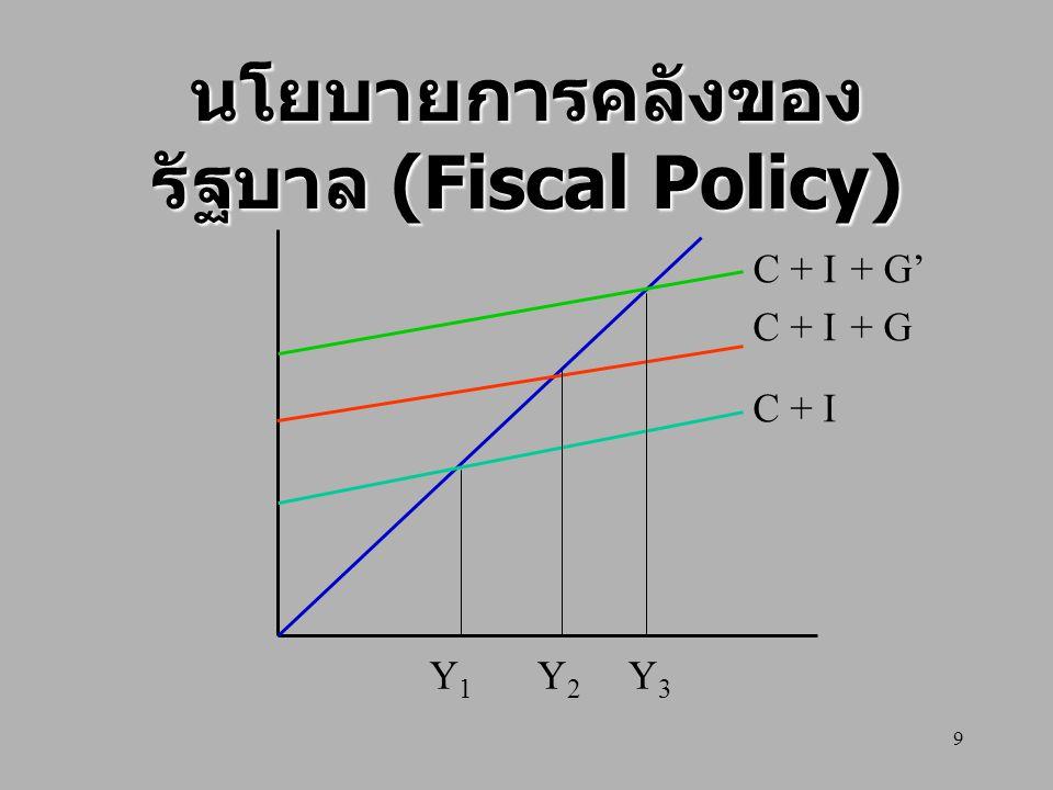 10 การกำหนดนโยบายการ คลังของรัฐบาล การเพิ่มค่าใช้จ่ายของรัฐบาลมีผลให้ รายได้ประชาชาติเพิ่ม การเพิ่มค่าใช้จ่ายของรัฐบาลมีผลให้ รายได้ประชาชาติเพิ่ม การเก็บภาษีทำให้รายได้ประชาชาติ ลดลง การเก็บภาษีทำให้รายได้ประชาชาติ ลดลง รัฐบาลต้องเก็บภาษีมาเป็นค่าใช้จ่าย รัฐบาลต้องเก็บภาษีมาเป็นค่าใช้จ่าย รัฐบาลสามารถดำเนินกำหนดนโยบายได้ 3 ทาง รัฐบาลสามารถดำเนินกำหนดนโยบายได้ 3 ทาง – นโยบายได้ดุลรัฐใช้จ่ายเท่ากับภาษีที่ เก็บได้ – นโยบายเกินดุลรัฐใช้จ่ายน้อยกว่าที่เก็บ ภาษีได้ – นโยบายขาดดุลรัฐใช้จ่ายมากกว่าภาษีที่ เก็บได้