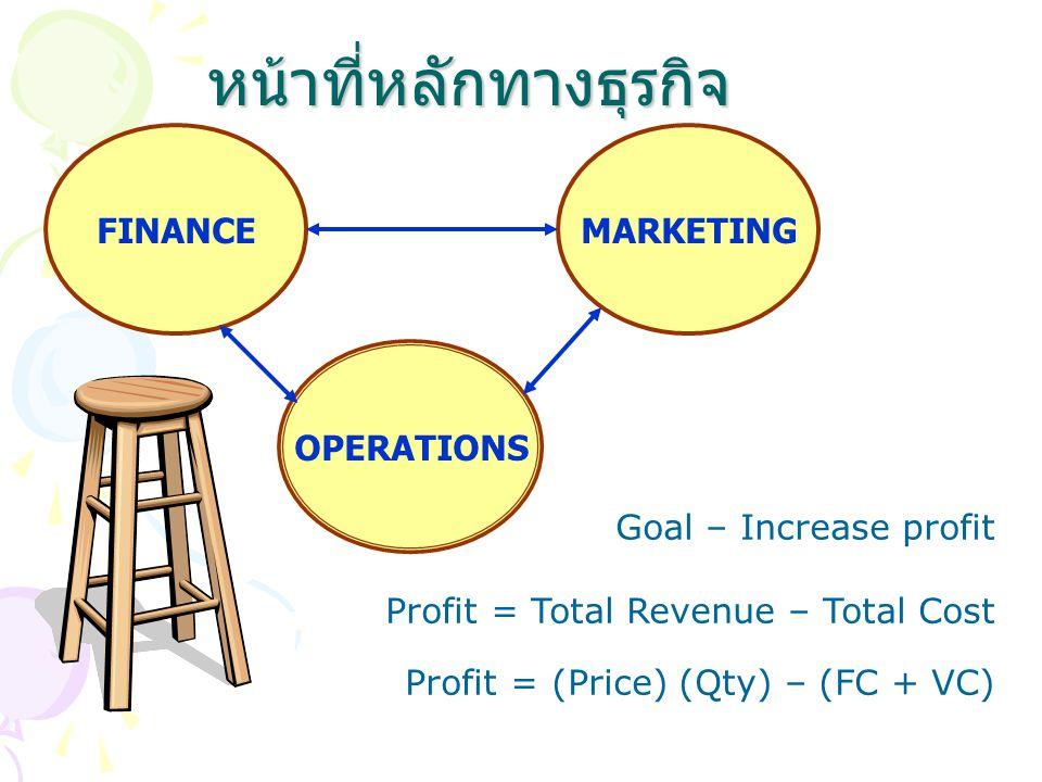 หน้าที่หลักทางธุรกิจ OPERATIONS FINANCEMARKETING Goal – Increase profit Profit = Total Revenue – Total Cost Profit = (Price) (Qty) – (FC + VC)