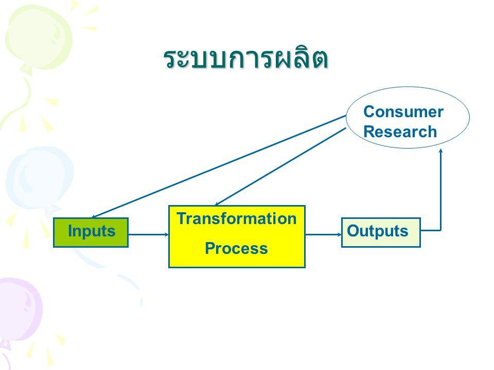 ระบบการผลิต Inputs Transformation Process Outputs Consume r Consumer Research