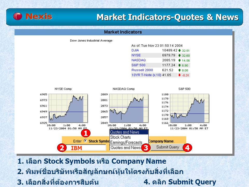 Market Indicators-Quotes & News 1.เลือก Stock Symbols หรือ Company Name 2.